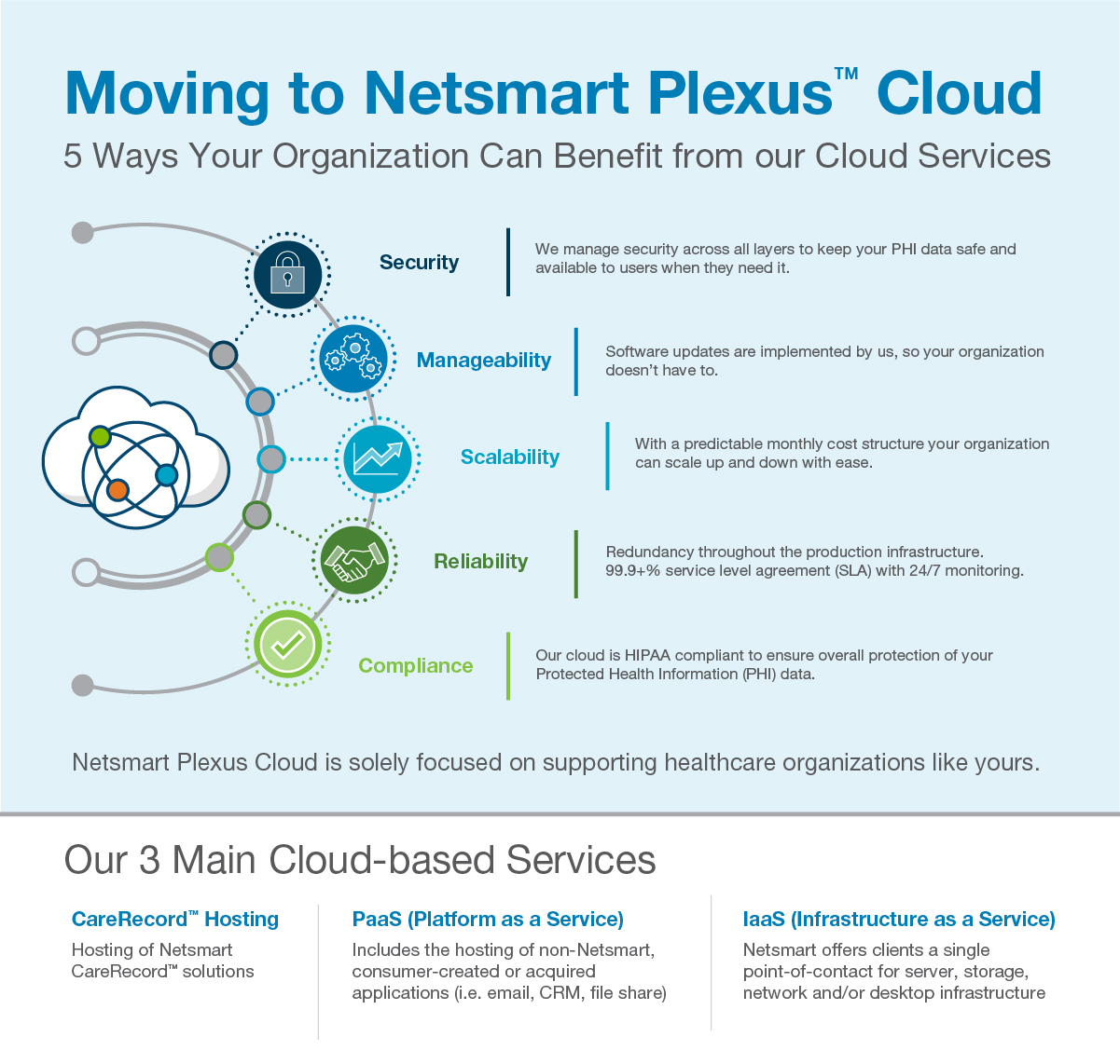 Moving to Netsmart Plexus Cloud