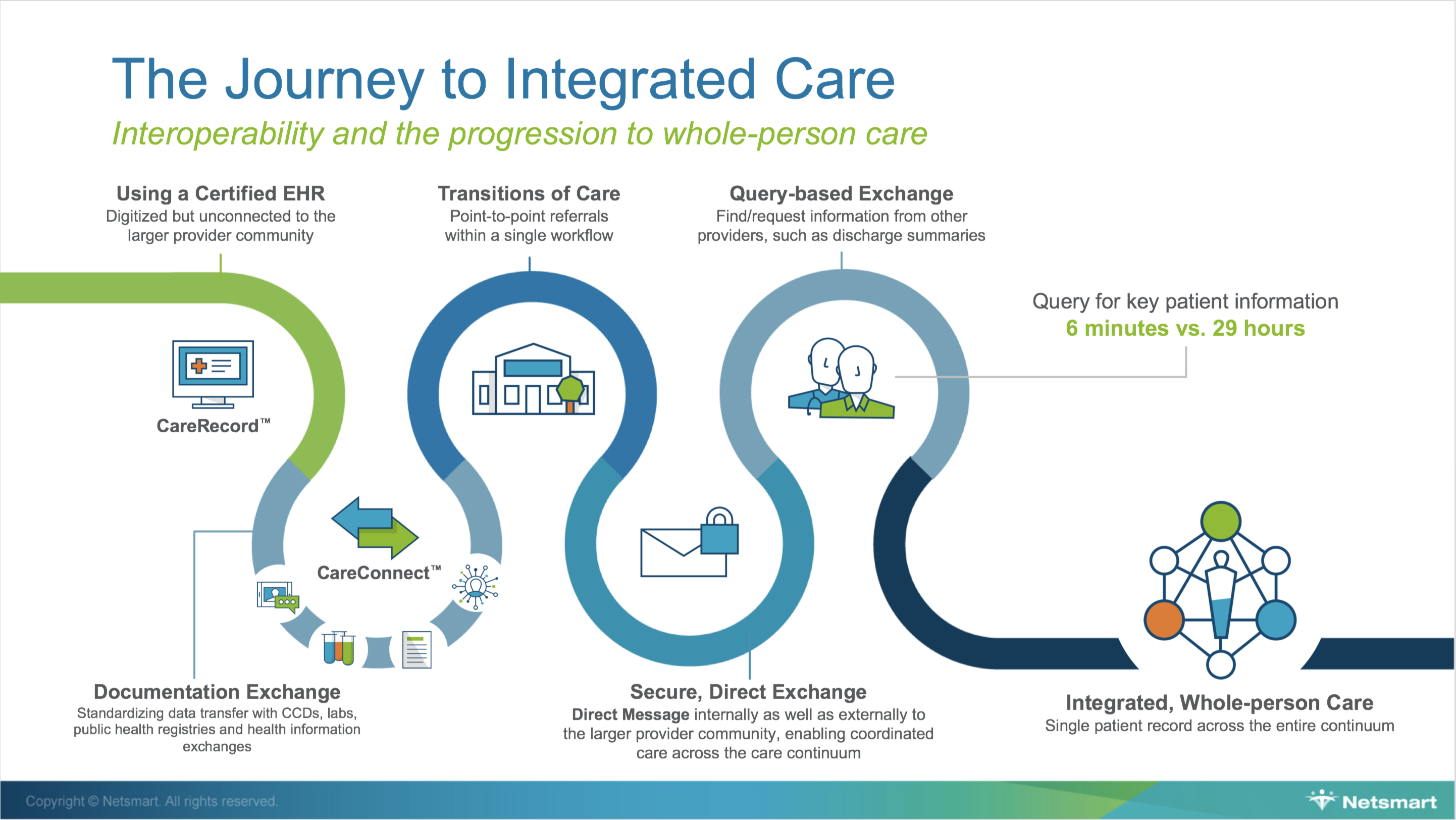 The Journey to Integrated Care: Interoperability and the progression to whole-person care